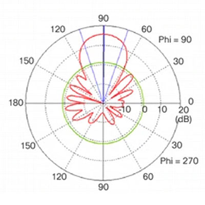 WiFi Yagi Antenna Elevation Plane Pattern